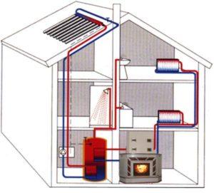 Отопление для дома, дачи и производственных помещений